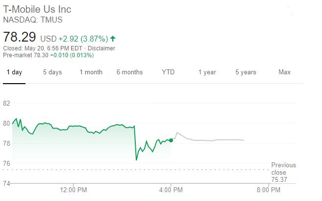 T-Mobile股價走勢(圖片:谷歌)