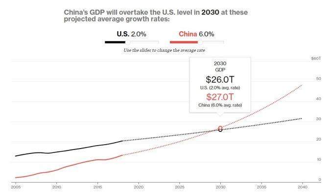 2030世界gdp排名_gdp排名世界