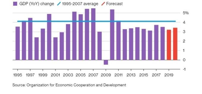 OECD 下修 2019 年全球經濟成長預測值。(圖:翻攝自彭博)