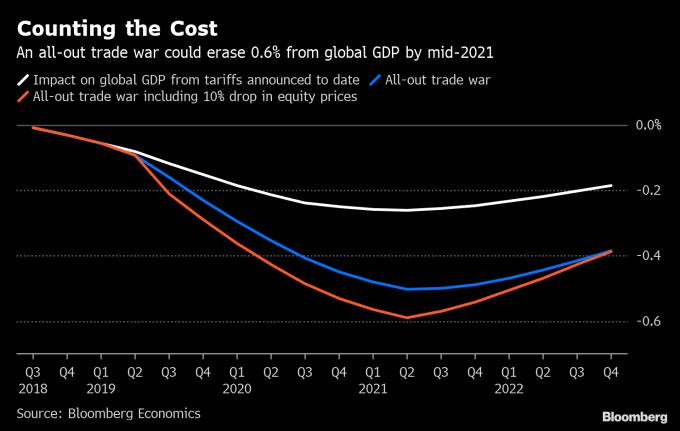 若美中貿易全面開戰,恐使全球經濟面臨 6000 億美元損失。(圖:翻攝自彭博)