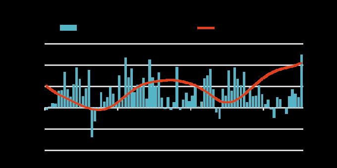資料來源:Bloomberg,「鉅亨買基金」整理,2019/5/22。此資料僅為歷史數據模擬回測,不為未來投資獲利之保證,在不同指數走勢、比重與期間下,可能得到不同數據結果。