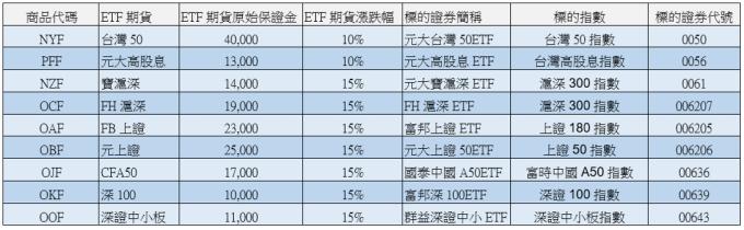 9檔ETF期貨商品。(資料來源:期交所,截至2019/05/21)