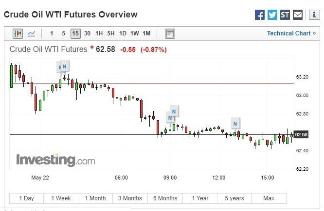 西德州中級原油期貨下跌。(圖:翻攝自 Investing.com)