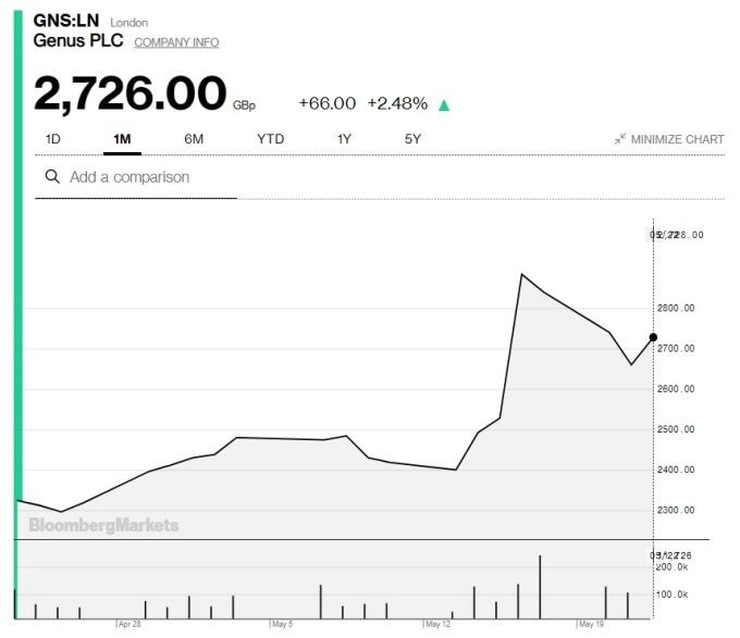 Genus近期股價走勢 (圖:Bloomberg)