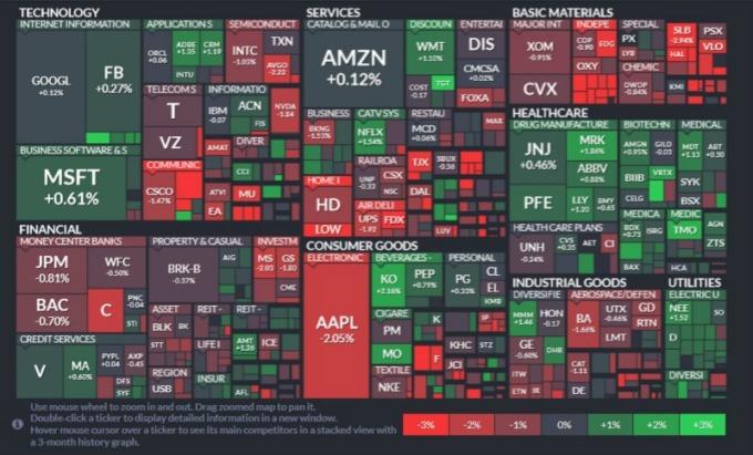 標普 11 個板塊中,能源、非日常生活消費品、工業板塊領跌;公用事業、醫療保健、日常消費品領漲。(圖片:finviz)