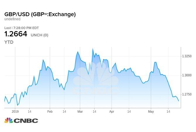 英鎊跌至貼近今年最低水準