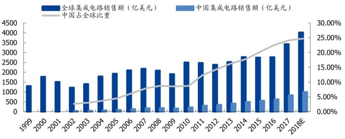 資料來源:中國半導體行業協會