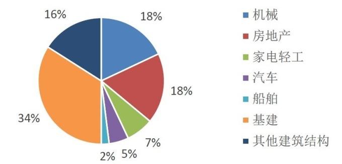 (資料來源:wind)中國鋼鐵需求結構