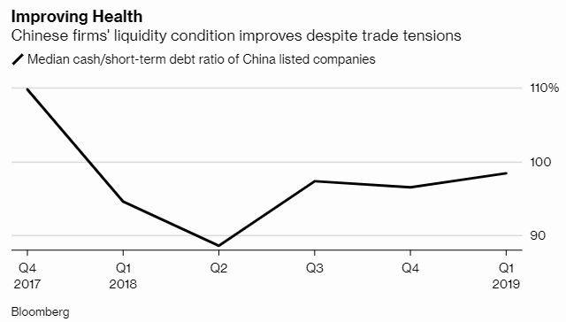 資金流動率受貿易戰改善 (圖片: 彭博)