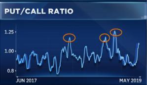 (圖表取自CNBC)