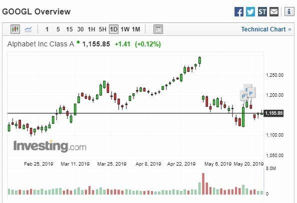 (圖片 Investing.com)