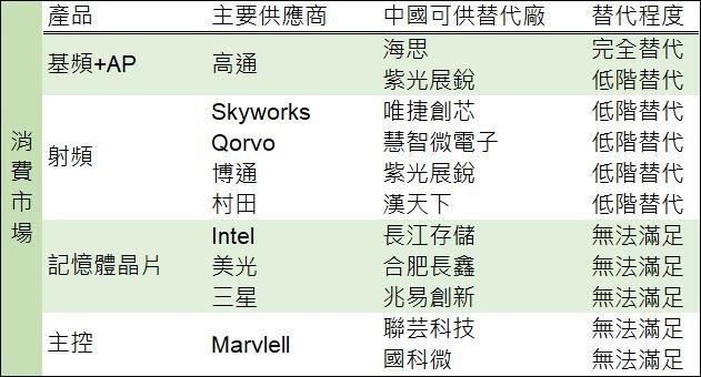 資料來源: 集微網, 鉅亨網製表