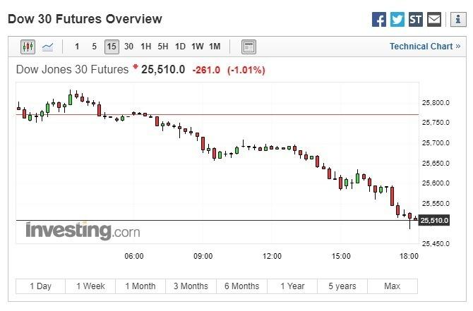 道瓊期指下跌。(圖:翻攝自 Investing.com)