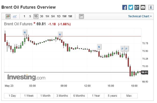 布蘭特原油期貨下跌。(圖:翻攝自Investing.com)