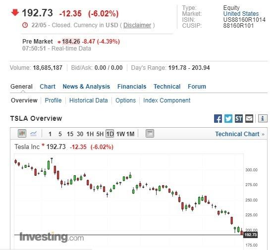 特斯拉盤前股價下跌。(圖:翻攝自Investing.com)