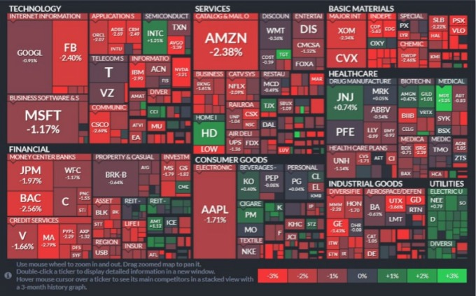 標普 11 個板塊中,僅避險屬性的公用事業與房地產板塊收漲,能源股領跌。(圖片:finviz)