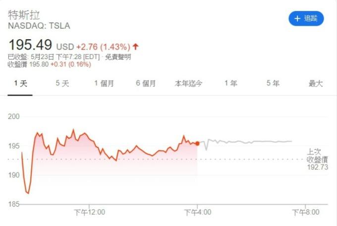 特斯拉週四股價走勢圖。