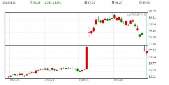 高通股價日線走勢圖 (近三個月以來表現)