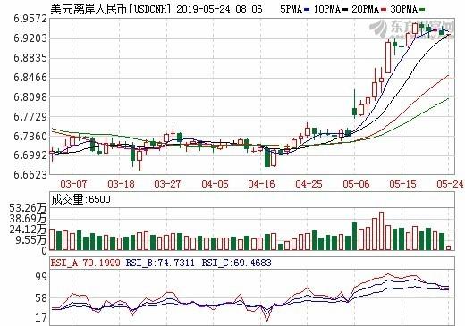 圖: 東方財富網, 離岸
