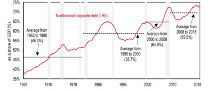 美國非金融業企業貸款佔 GDP 比重 (%) 資料來源: HSBC