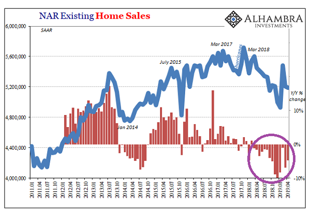 藍:成屋銷售量(左軸) 紅: 成屋銷售年增率(%)(右軸) 資料來源:Seeking Alpha