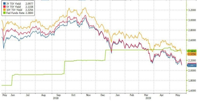 3 年 5 年 10 年公債殖利率與美國基準利率 (%) 資料來源: Seeking Alpha