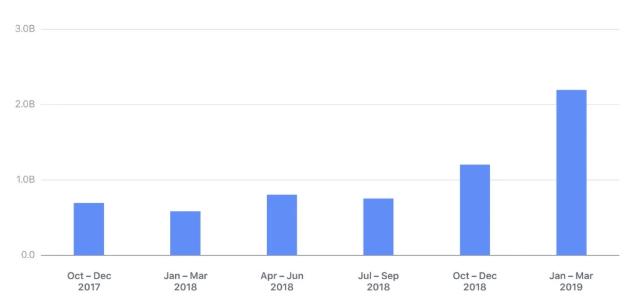 臉書刪除的假帳號數 (圖片:variety)