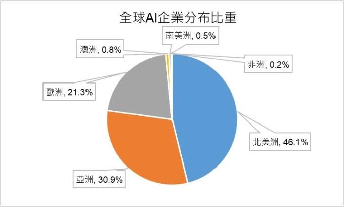 資料來源: 中國信通研究院, 鉅亨網製圖