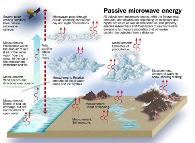 氣象衛星收集水氣散發的微弱 23.8GHZ 電磁波訊號 (圖片:washingtonpost)