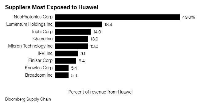 美股主要華為供應鏈 (圖表取自彭博)