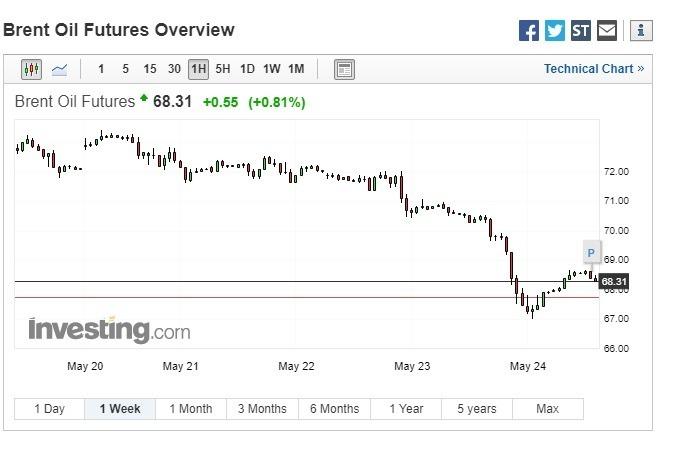 週五國際油價反彈。(圖:翻攝自 Investing.com)