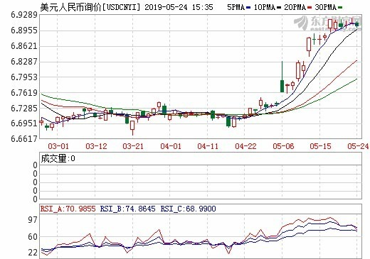 圖: 東方財富網, 在岸人民幣日線走勢