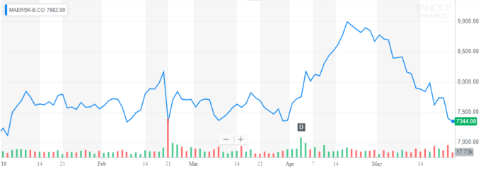 Maersk股價 資料來源:Yahoo Finance