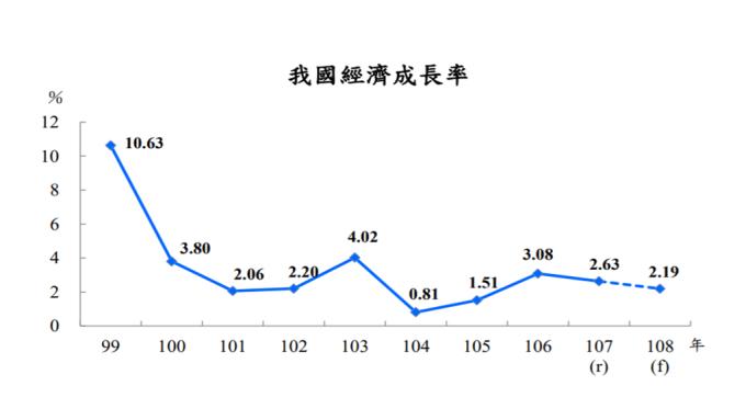 主計總處今日再度下修GDP至2.19%。(圖:主計總處提供)