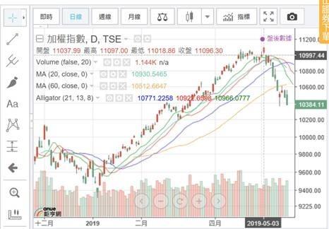 (圖三:台股加權股價指數曲線圖,鉅亨網)