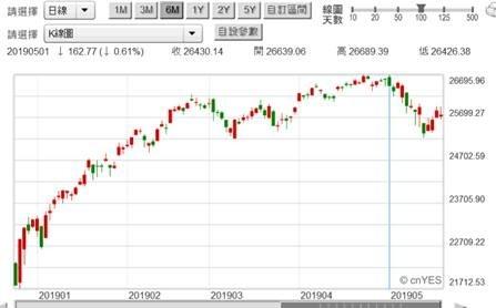 (圖二:道瓊股價指數日曲線圖,鉅亨網)