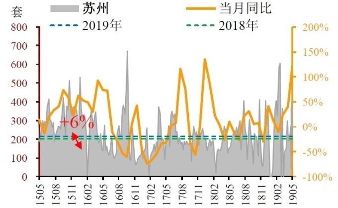 (圖: 招商證券)5/4~5/10 日當周,蘇州新屋銷售年增 122%