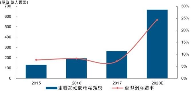 資料來源:中國衛星導航與位置服務產業發展白皮書