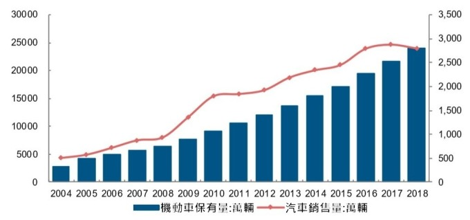 (資料來源:中汽協)中國汽車銷售高速成長