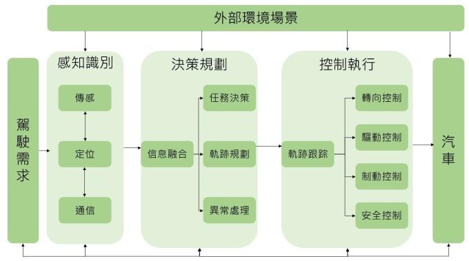 資料來源:中國人工智慧系列白皮書-智慧駕駛,鉅亨網製圖