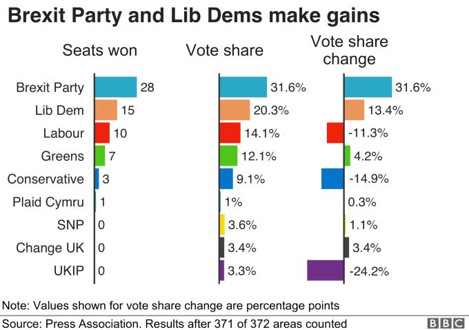 各黨在歐洲議會投票結果 資料來源:Bloomberg