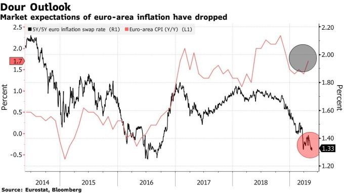 市場對歐元區通膨預期是下滑的 (圖: Bloomberg)