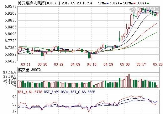 圖:東方財富網,離岸人民幣日線走勢