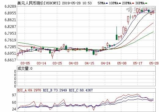 圖:東方財富網,在岸人民幣日線走勢
