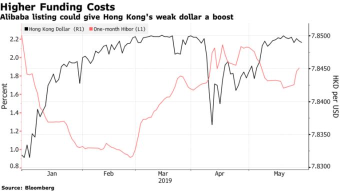 阿里巴巴傳出將在香港二次上市,預期將可提振港元。(來源:Bloomberg)