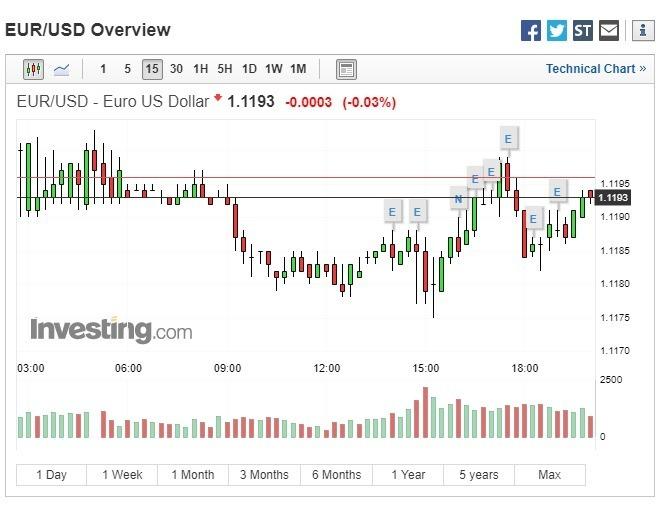 歐元兌美元下跌。(圖:翻攝自Investing.com)