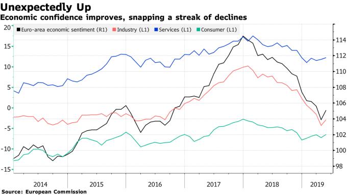 5月份歐元區經濟信心意外上升。(圖:翻攝自彭博)