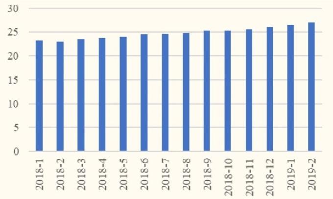 (圖:國金證券) 消費者平均換機時間,單位: 月