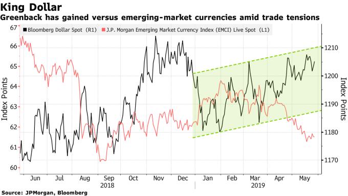 美元相對新興市場貨幣強升 資料來源:Bloomberg