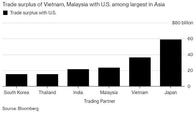 對美貿易盈餘偏高的亞洲國家(圖表取自彭博)